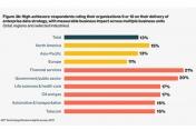 Etude Databricks : Quelles priorités des entreprises pour devenir data-driven ?