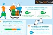 [Infographie] Ventes de forfaits mobiles et Box Internet en 2020 en France