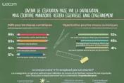 La transformation digitale de l'éducation en France et en Europe