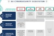 La Commission européenne veut une « unité conjointe de cybersécurité »