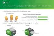 [Infographie] PTC : la transformation numérique dans l'industrie en 5 points clés